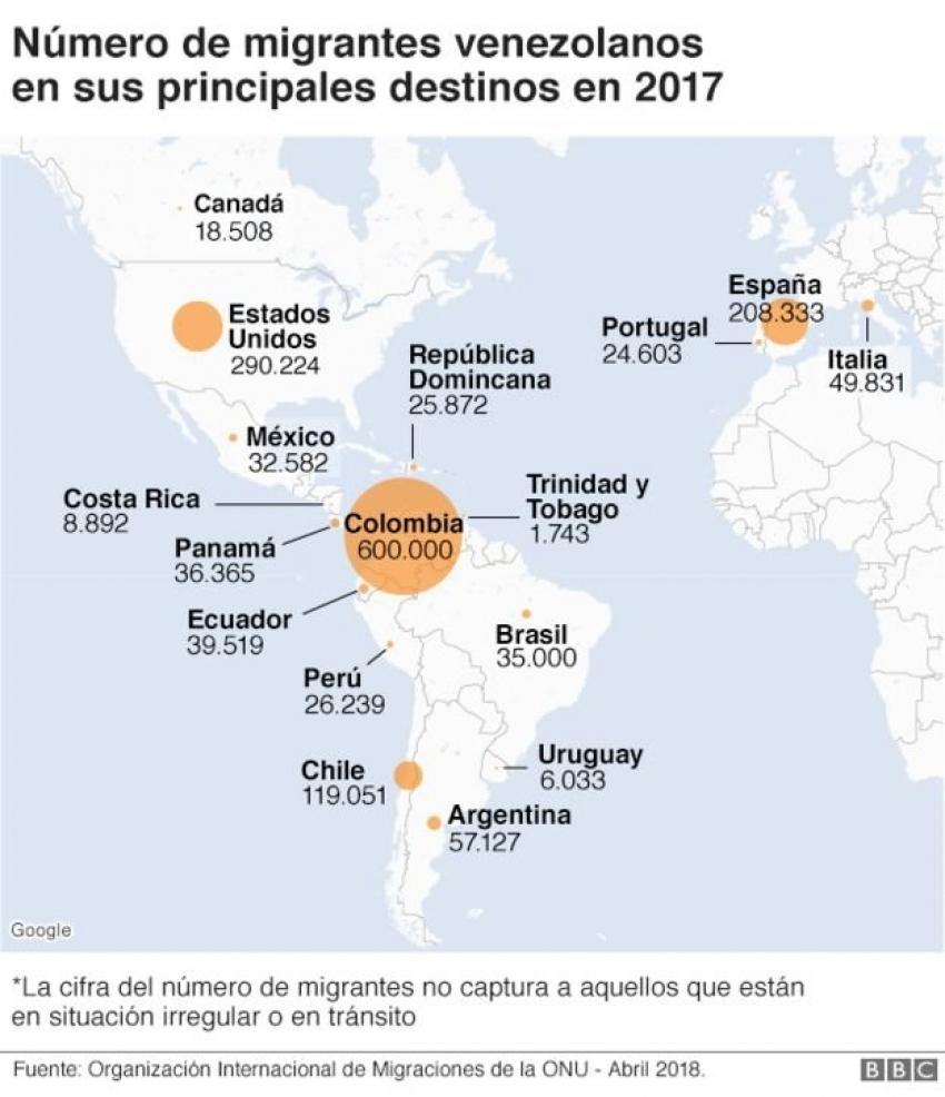 Venezuela: 3 gráficos que muestran la enorme dimensión del éxodo en los últimos años por culpa de la crisis